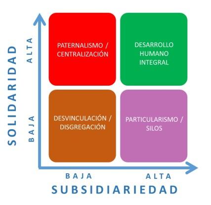 matriz-solidaridad-subsidiariedad
